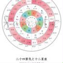 2017年版「天と地とあなたをつなぐ 太陽と星のこよみ」(二十四節気と12サイン):ピンク(2016年春分~2017年啓蟄)