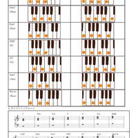 Cダイアトニックコード ピアノコード表(4和音基本形)