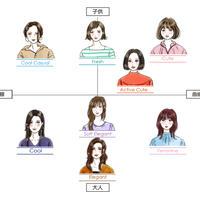 顔タイプ診断用イラスト