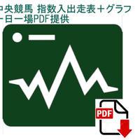 8月2日(日)【JRA札幌競馬】 スピード指数入出走表+馬別グラフ
