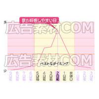 妊娠しやすい周期を表している図解(赤)_イラスト図解
