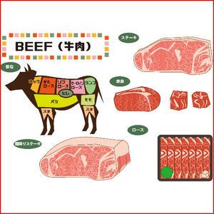 「ブランド和牛」をアフィリエイトするブログを作成する記事のセットパック!(17900文字)