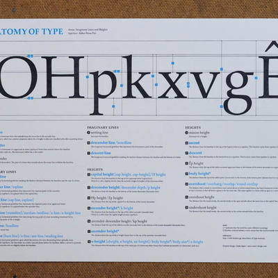 """Letterpress Mini-Poster """"Anatomy of Type—Imaginary Lines, Areas, and Heights"""""""