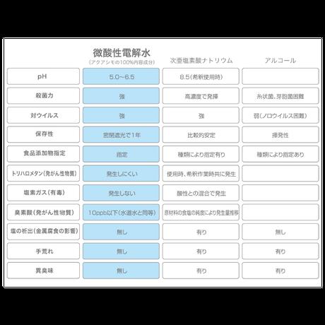 アクアシモ 除菌・消臭機能水詰め替えエコパック 700ml【ノンアルコール】