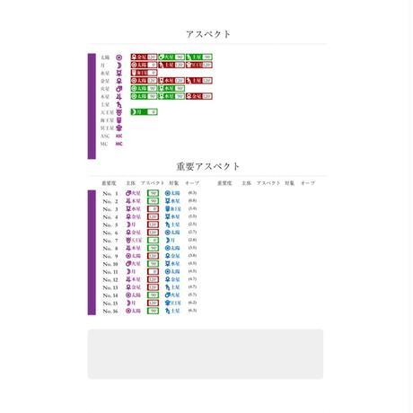 相性ホロスコープリーディング☆Relationship