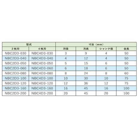 NBCエンドミル 汎用超硬エンドミル 2枚刃 φ8