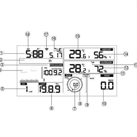 ワイヤレスウェザーステーション 風力発電 風速計 太陽光発電
