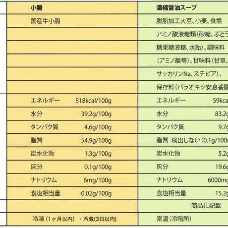3/7着→3/3注文締切 【キャンペーン第1弾】麺付き生もつ鍋 醤油味 2人前