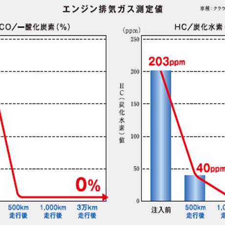 マッハワン エンジンオイル添加剤 100ml [経年車エンジン復活 新車寿命向上] MUCH-1 エンジンリカバリー|MUCH-1 MO100
