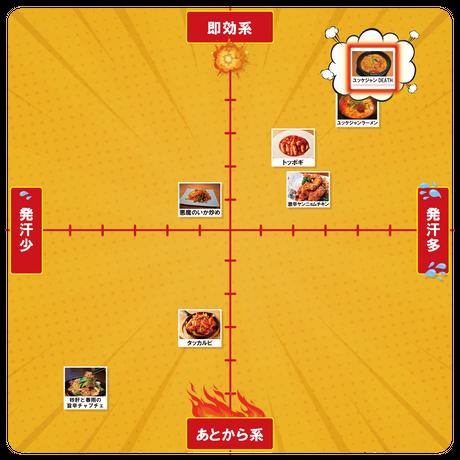 ユッケジャンDEATH/プサンアジメ