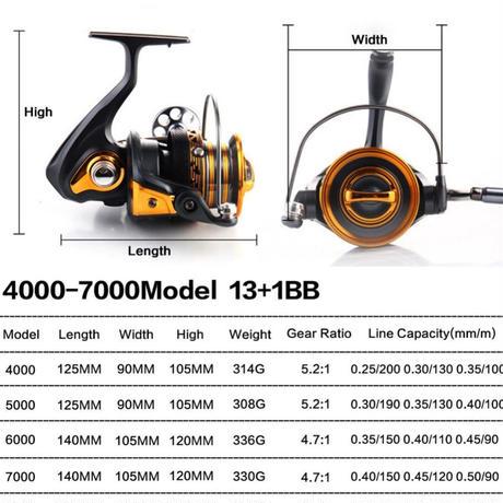 新品 スピニングリール 釣り道具 フィッシング 鯉釣り 高速 高性能ベアリング 黒×オレンジ 4000 / 5000 / 6000 / 7000番 m01997