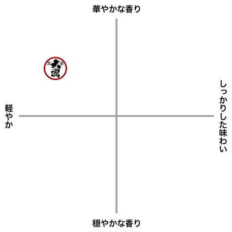 北安大国  夏酒 純米吟醸酒 2021(720ml/箱なし)