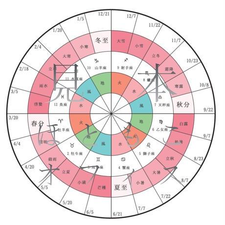 天と地とあなたをつなぐ ほともこの太陽と星のこよみ:ピンク(二十四節気と12サイン)日付無期入版
