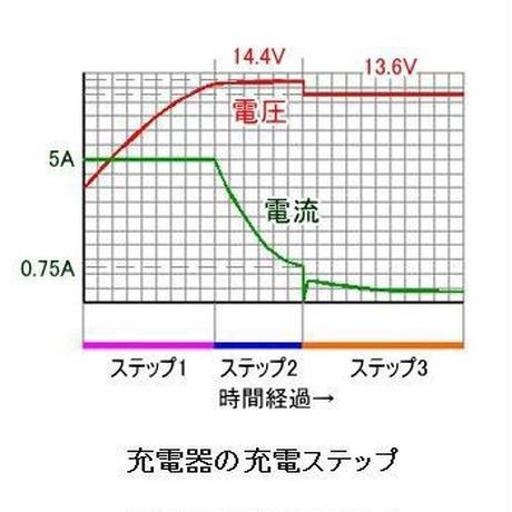 【COTEK】12V用ディープサイクルバッテリー対応 全自動充電器 5A(MAX)