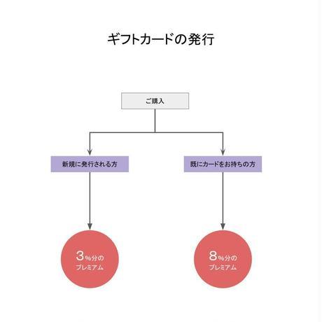 ギフトカード発行・残高チャージ