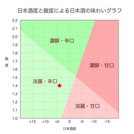 純米大吟醸「梲(うだつ)」720ml