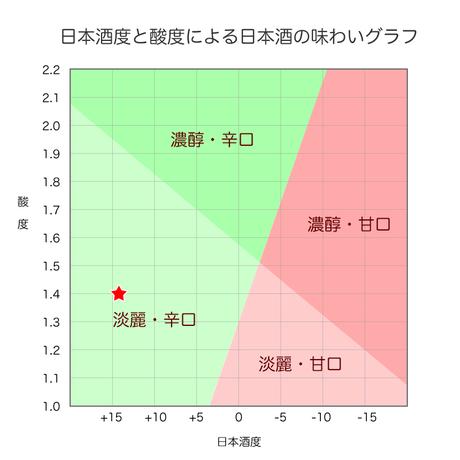 百春「からくち」 1.8L