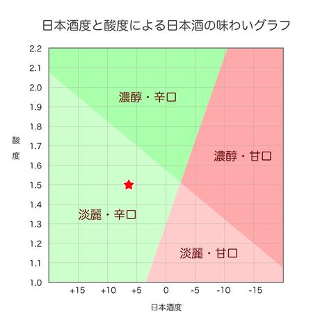 「しぼりたて原酒」百春 1.8L