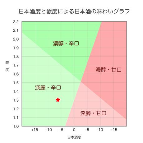 百春「吟生」 720ml