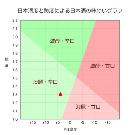 百春「吟」1.8L