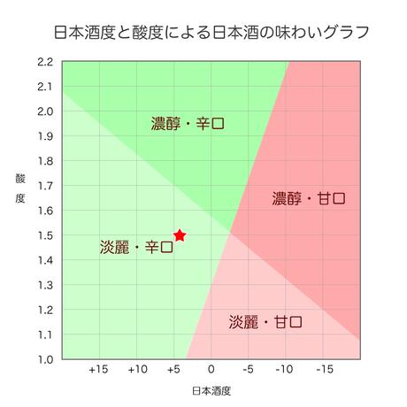 百春「純米吟醸」1.8L