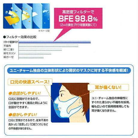 🍀ミントシールプレゼント🍀【ユニ・チャーム/ソフトーク超立体3層マスク(100枚)】