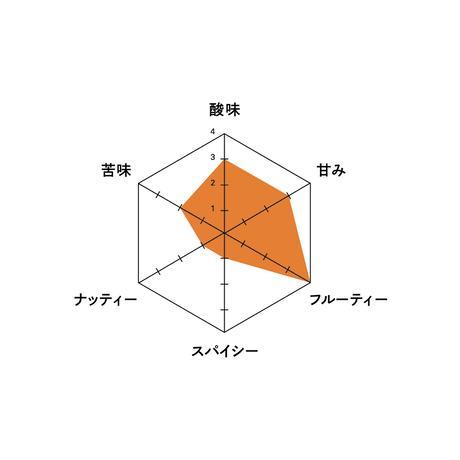 【MAROU】メコンカムクワット&ティエンジャン68%