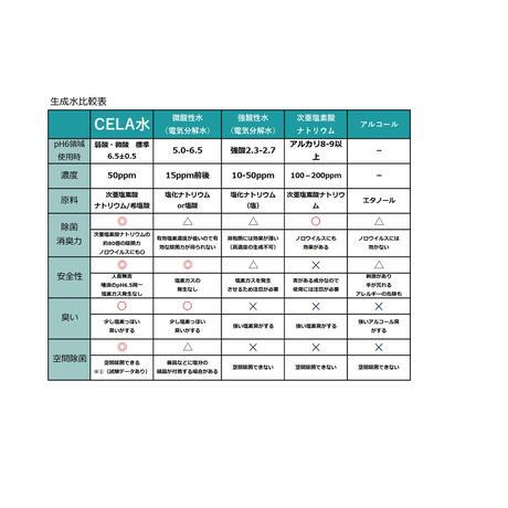 CELAトライアルセット300ml