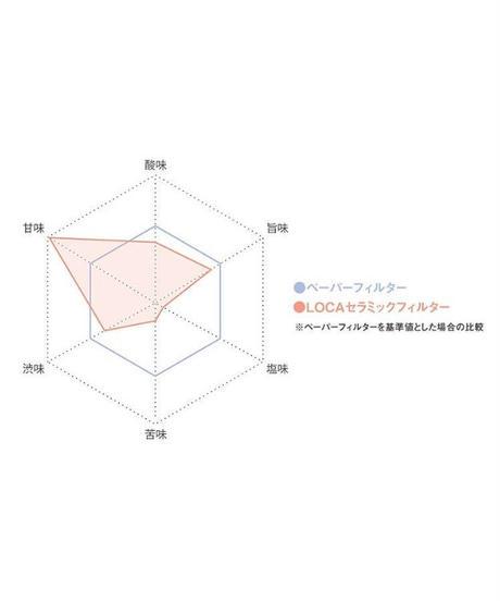 【LOCA】セラミックフィルター ラウンドタイプ/Small (1~2杯用) スモール