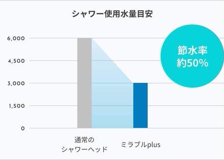 【正規品】ミラブルplus シャワーヘッド 本体