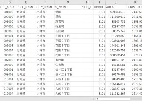 北海道小樽市:PowerBI向けH27年度国政調査(町丁・字)TopoJSON