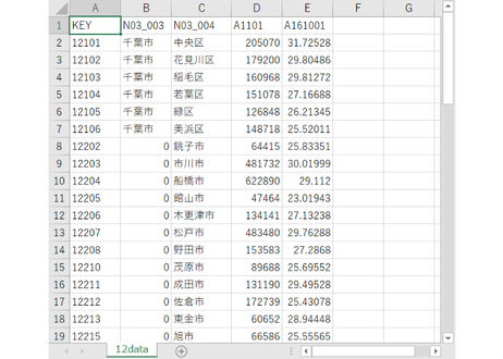 千葉県:PowerBI&ローカルHTML向けH31年行政区域TopoJSON