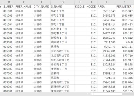 岐阜県大垣市:PowerBI向けH27年度国政調査(町丁・字)TopoJSON