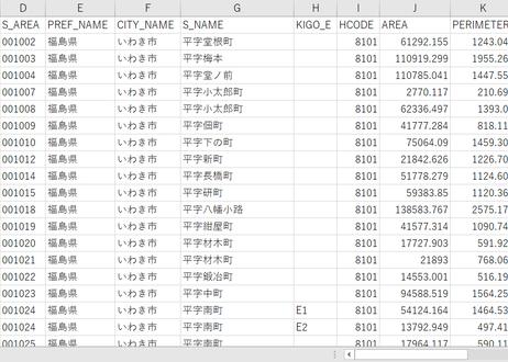 福島県いわき市:PowerBI向けH27年度国政調査(町丁・字)TopoJSON