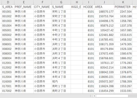 神奈川県小田原市:PowerBI向けH27年度国政調査(町丁・字)TopoJSON