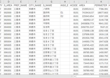 三重県鈴鹿市:PowerBI向けH27年度国政調査(町丁・字)TopoJSON