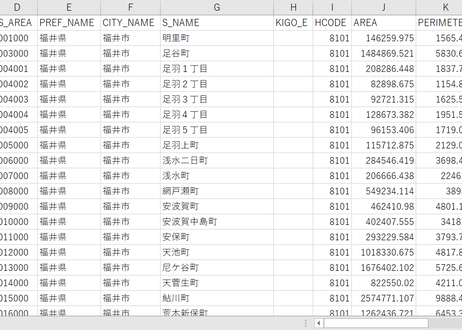 福井県福井市:PowerBI向けH27年度国政調査(町丁・字)TopoJSON
