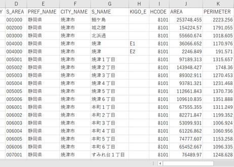 静岡県三島市・焼津市:PowerBI向けH27年度国政調査(町丁・字)TopoJSON