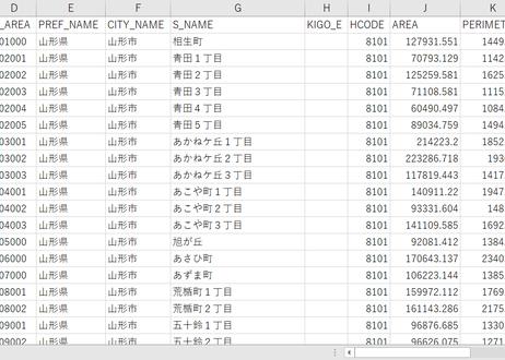 山形県山形市:PowerBI向けH27年度国政調査(町丁・字)TopoJSON
