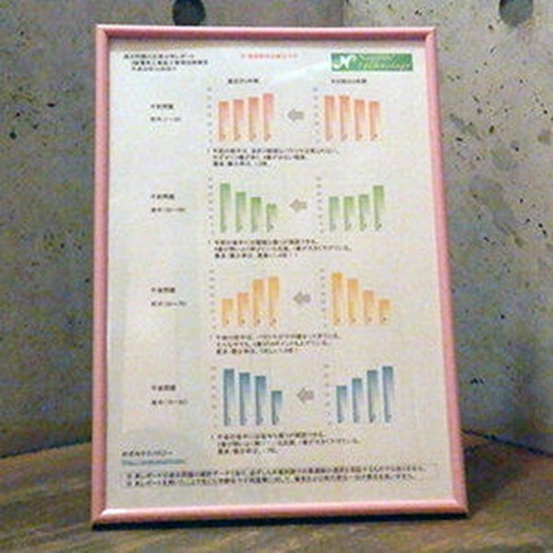 1級電気工事施工管理【学科対策】過去問題の正答分布レポート