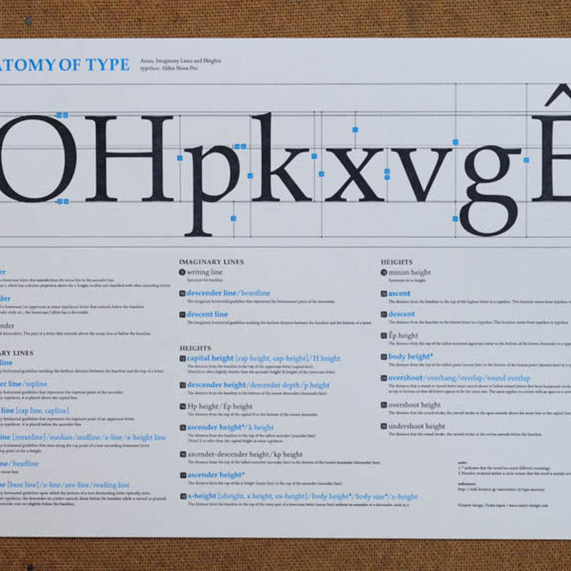 "Letterpress Mini-Poster ""Anatomy of Type—Imaginary Lines, Areas, and Heights"""