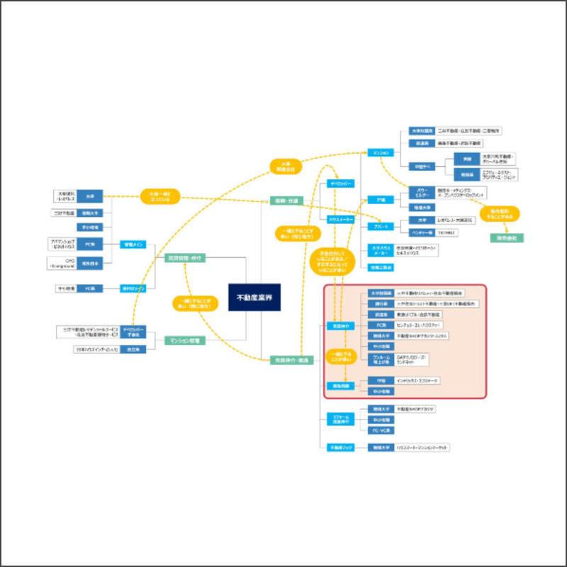 不動産業界の図解マップ