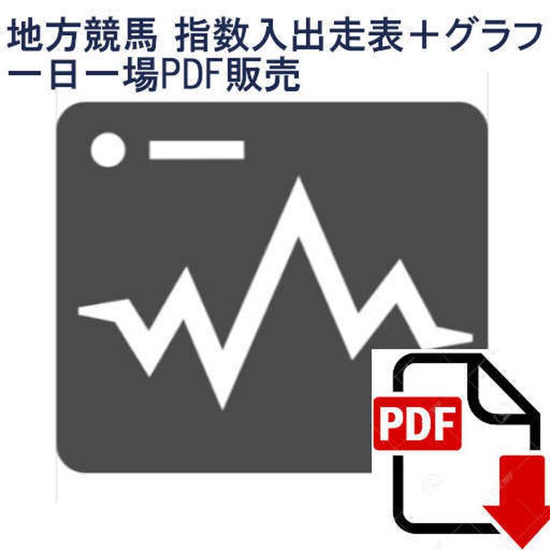6月28日【浦和競馬】 スピード指数入出走表+馬別グラフ