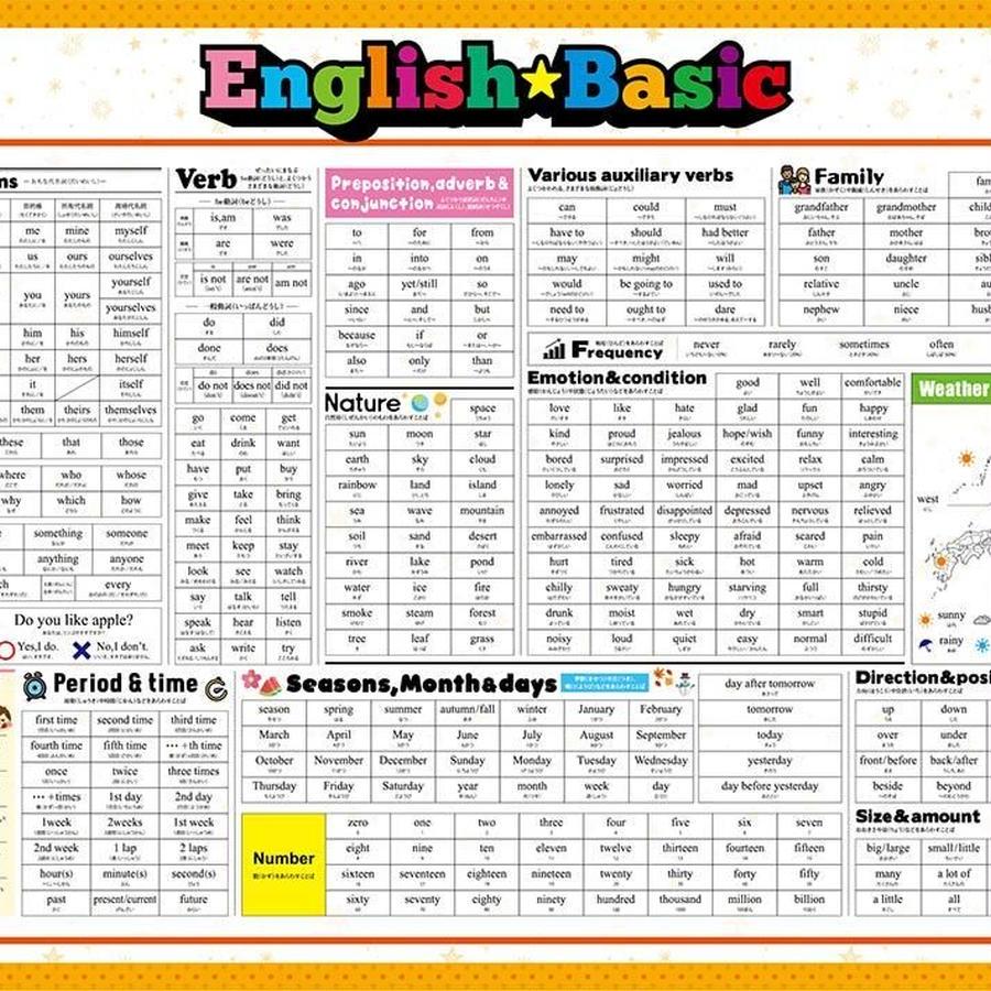 基本の英単語ポスター子供用:ひらがな表記 (English BasicポスターKids 英語基礎編) A2 420×594