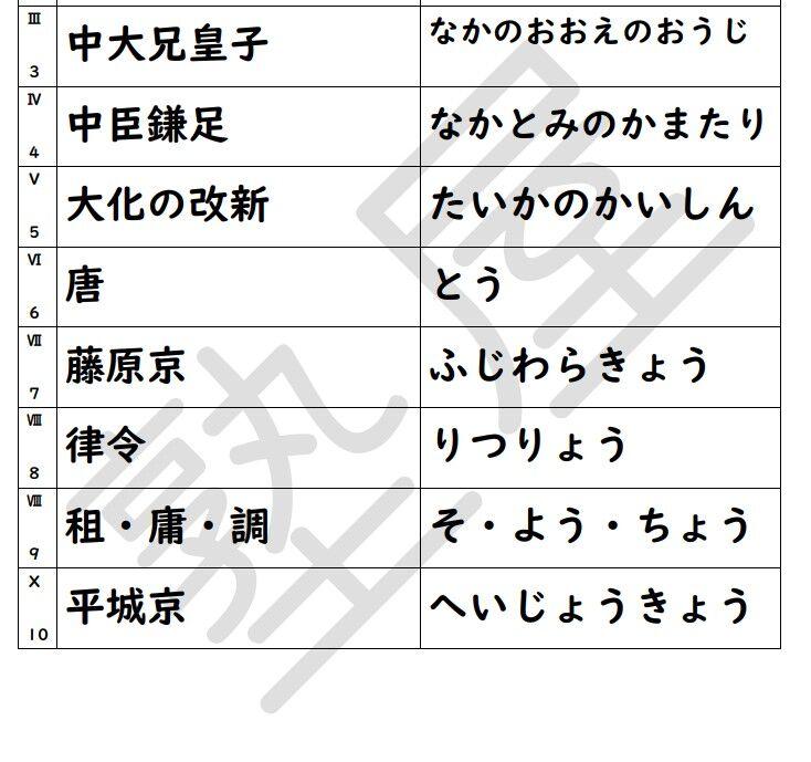 小6社会の「漢字表」~中学に入る前に漢字で書ける子に~